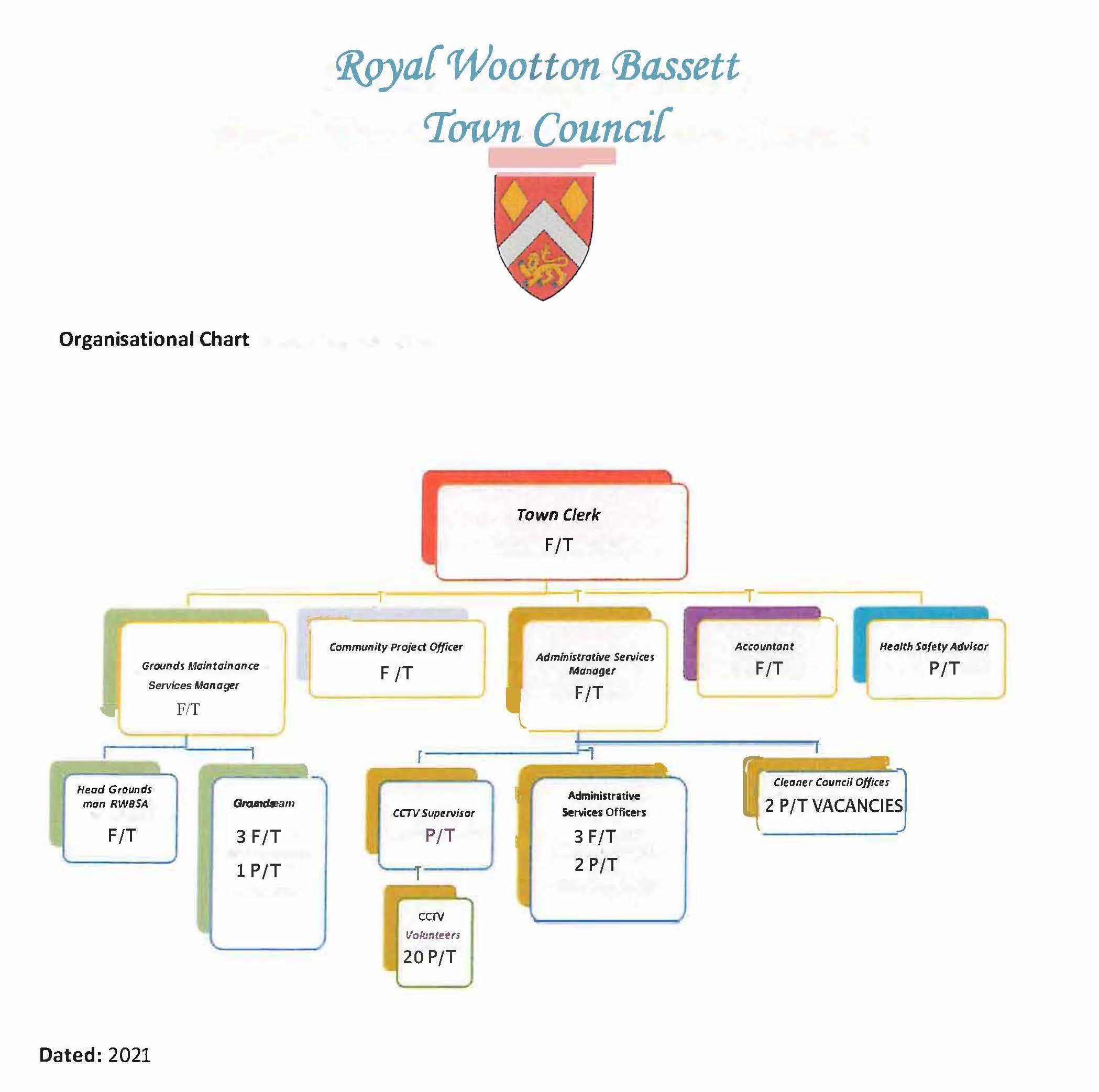 Council Officers Organisational Chart