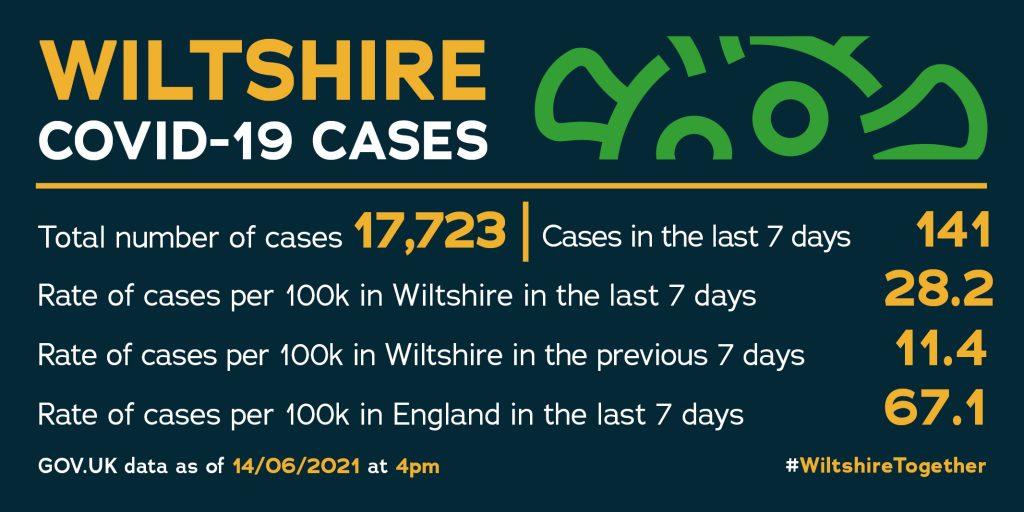 Wiltshire Council Covid Statistics